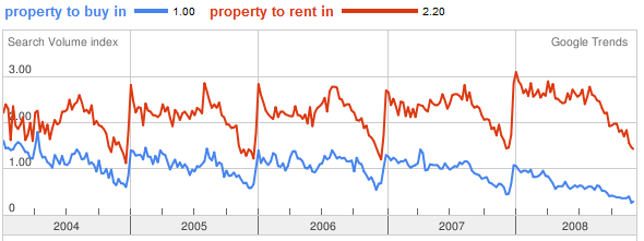 property to buy vs property to rent letting a property