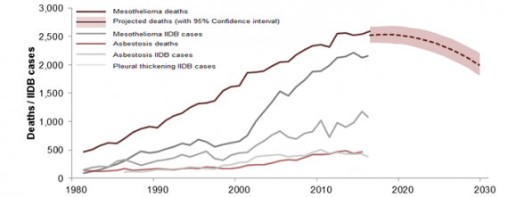 Graph showing deaths caused by Asbestos in the UK