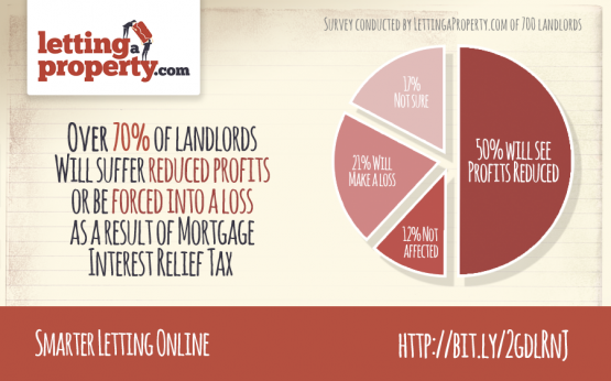 Infographic showing survey results from a national online lettings agent.
