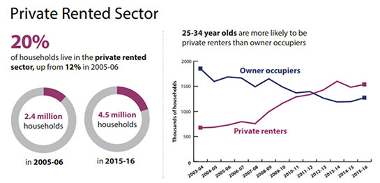 Private Rental Property Sector Graphs