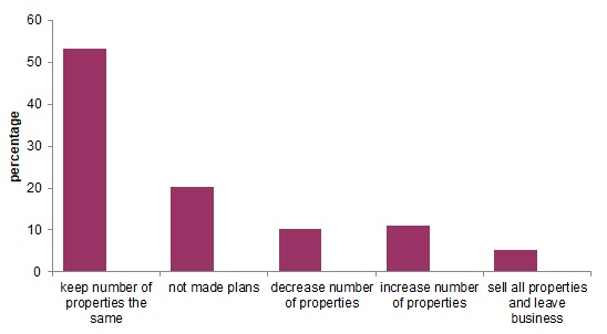 Graph showing plans to make chnages to portfolio size in next two years