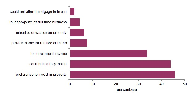 Graph showing reasons people become landlords